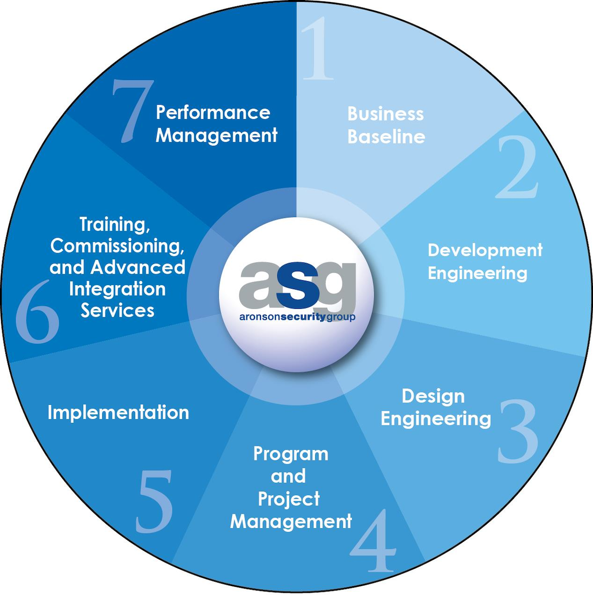 The Soc S Unique Role In Creating Organizational Value Security Info Watch