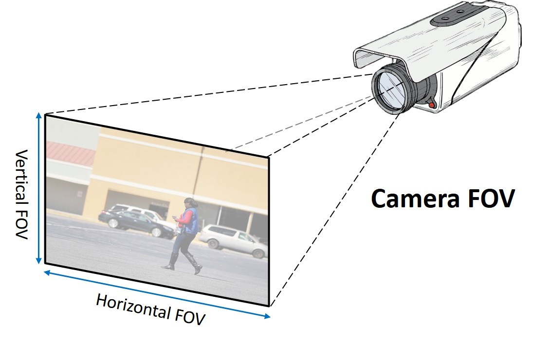 Guidelines For Setting Camera Field Of View Security Info Watch
